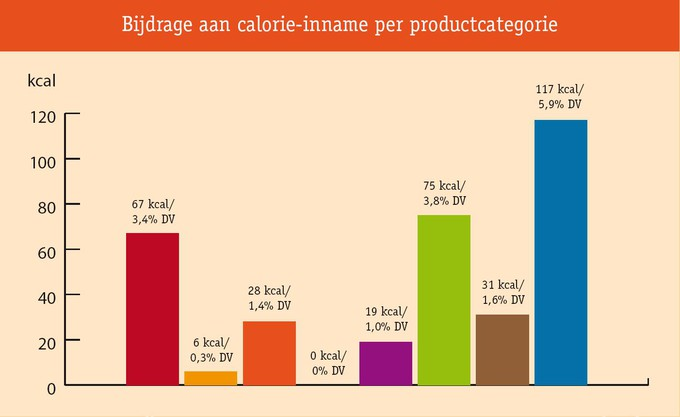 calorie inname